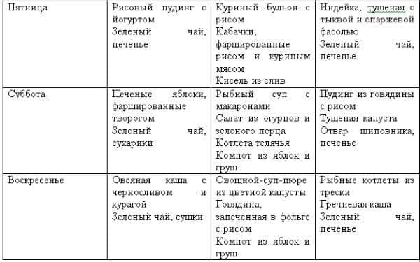 Диета Противоаллергенная Примерное Меню.